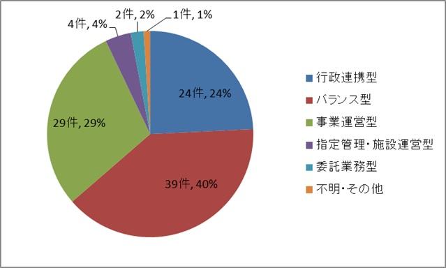 日本版DMO候補法人の収入タイプ分類の割合