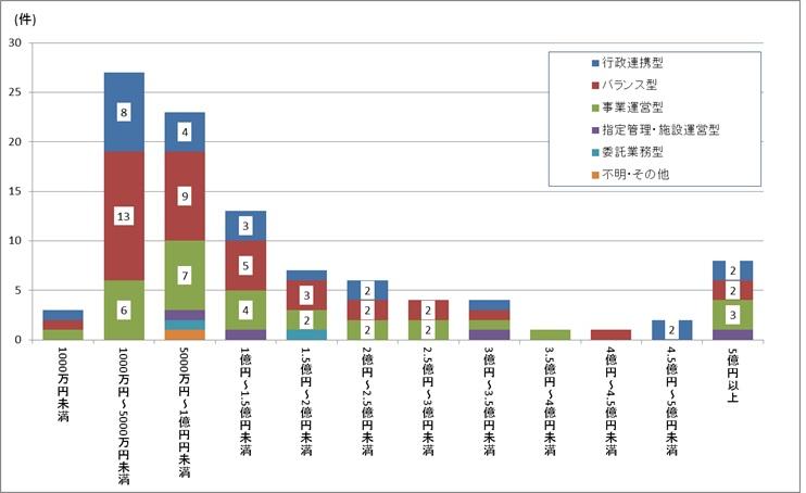 日本版DMO候補法人の収入規模における収入タイプ分類の分布