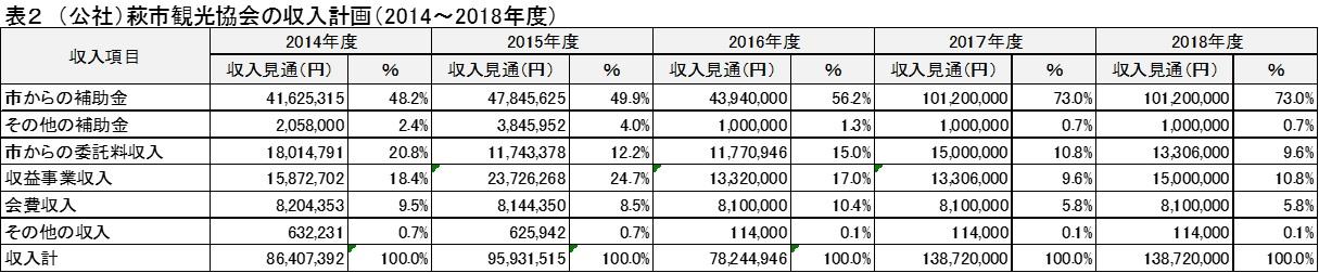 (公社)萩市観光協会の収入計画