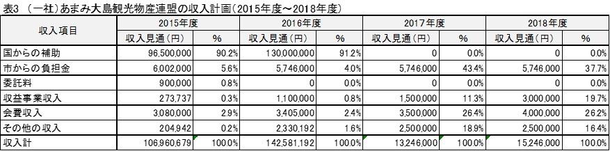 (一社)あまみ大島観光物産連盟の収入計画