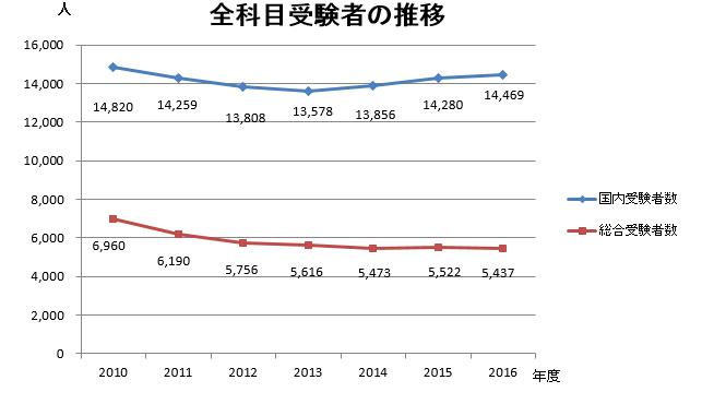 旅行業務取扱管理者受験者数の推移