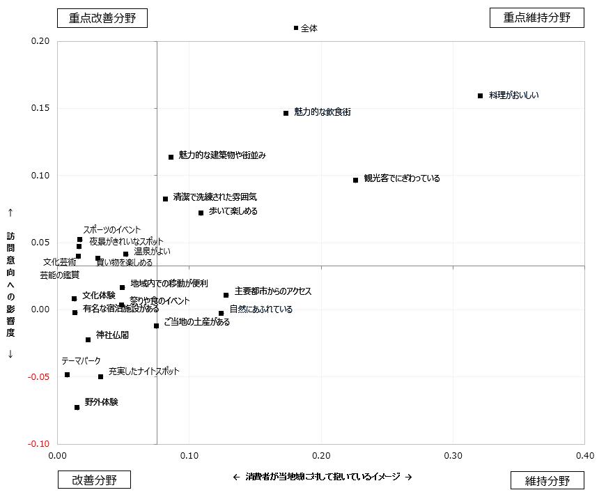 仙台に対して抱くイメージ度と訪問意向への影響度
