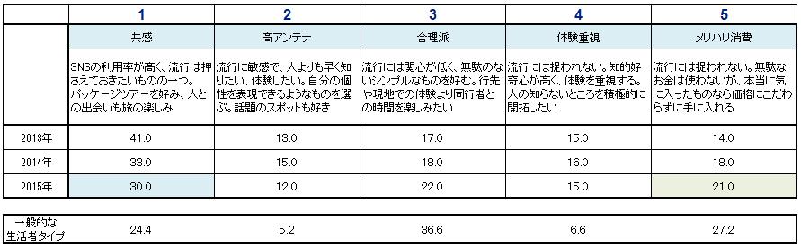 LCC利用者のタイプ分類