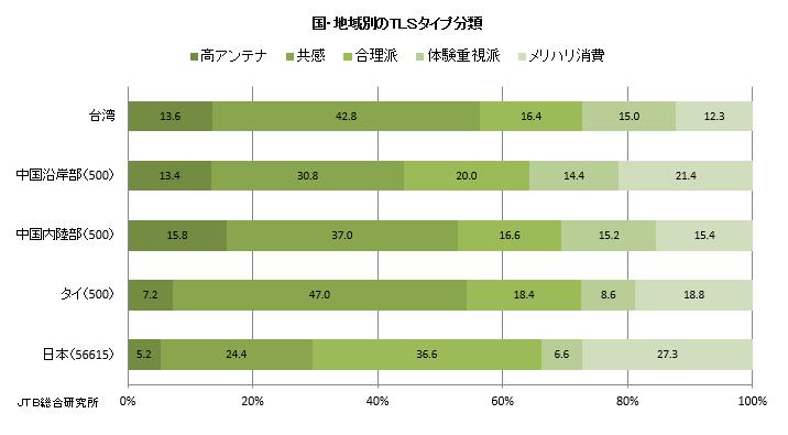 価値観タイプの国・地域別の訪日旅行経験者の比較