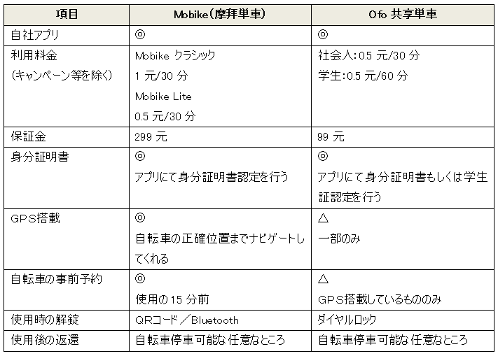 Mobikeとofoの比較