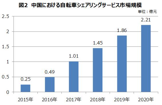中国における自転車シェアリングサービス市場規模