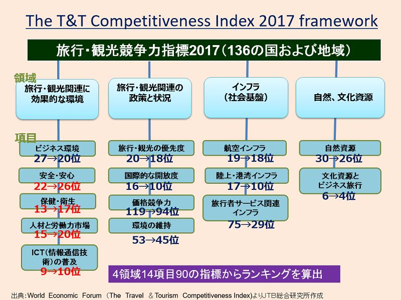 観光競争力インデックス2017