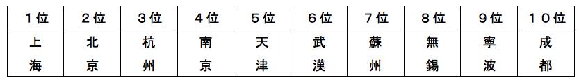 中国クルーズ旅行参加者居住地