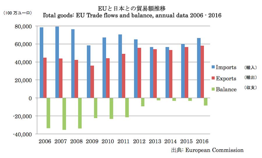 EUと日本との貿易額推移