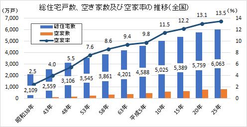 総住宅戸数、空き家数及び空家率の推移