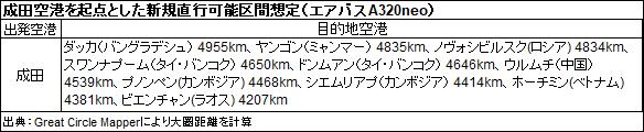 成田空港を起点とした新規直行可能区間想定(エアバスA320neo)