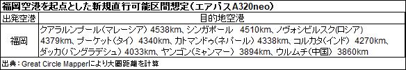 福岡空港を起点とした新規直行可能区間想定(エアバスA320neo)