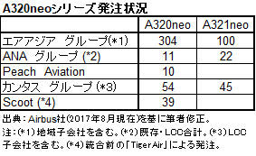 A320neoシリーズ発注状況