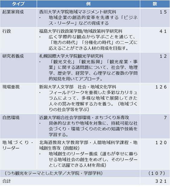 「地方創生期における地域経営のあり方に関する調査研究」(2017年度)