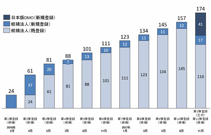 日本版DMO登録数の推移