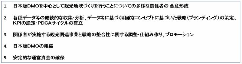 日本版DMO登録要件