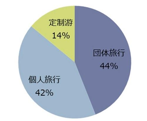 図1 2017年中国人の海外旅行形態