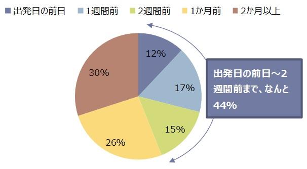 図2 2017年中国人の海外旅行における準備~予約期間