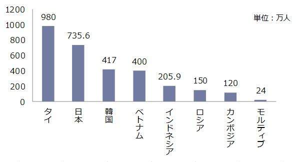 図3 海外旅行先別・中国人海外旅行者数