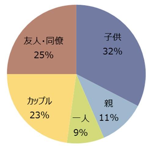図5 2017年 海外旅行同行者