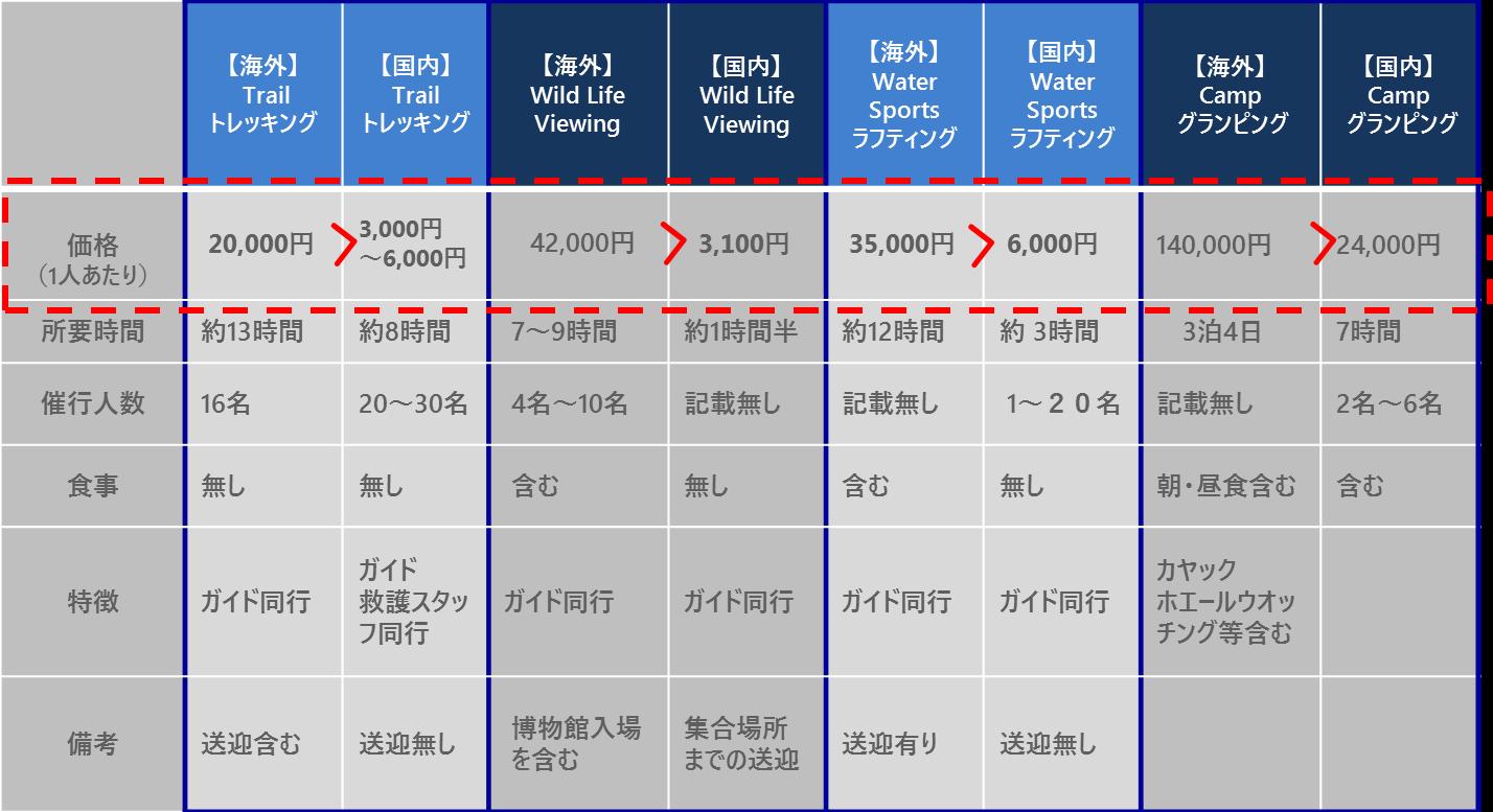 日本と海外における体験ツアーの価格比較(一般例)