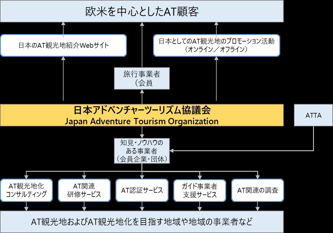 日本アドベンチャーツーリズム推進協議会の組織イメージ