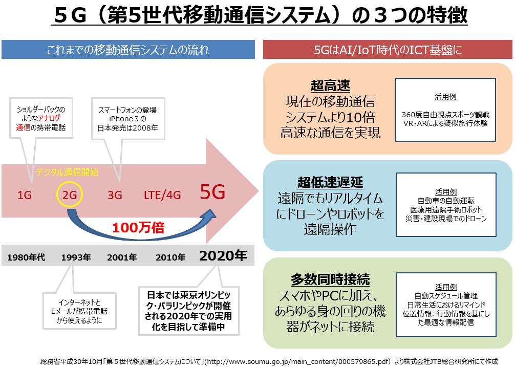 5G(第5世代移動通信システム)の3つの特徴