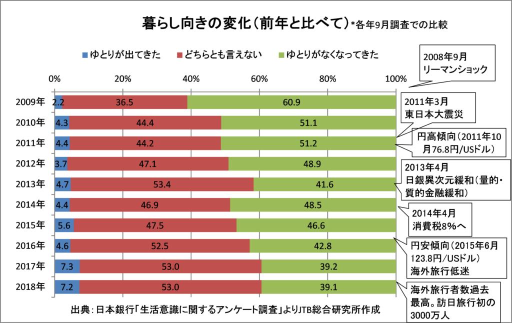 日本人の暮らし向きの変化と旅行