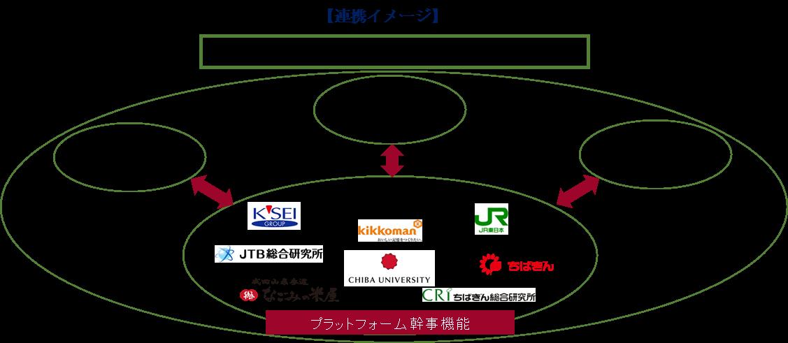 「千葉大学・地方創生戦略研究推進プラットフォーム」の連携イメージ