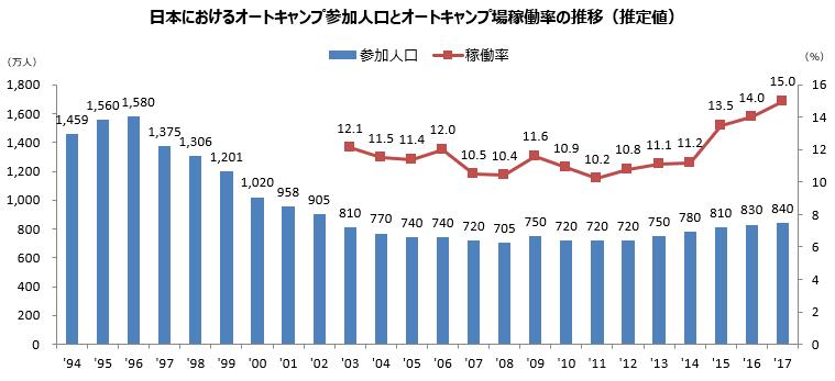 日本におけるオートキャンプ参加人口とオートキャンプ場稼働率の推移