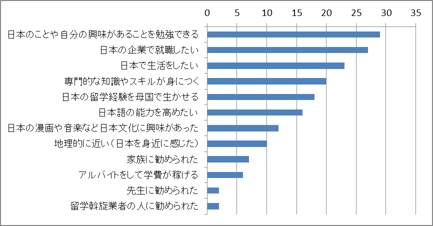 日本に留学しようと思った理由