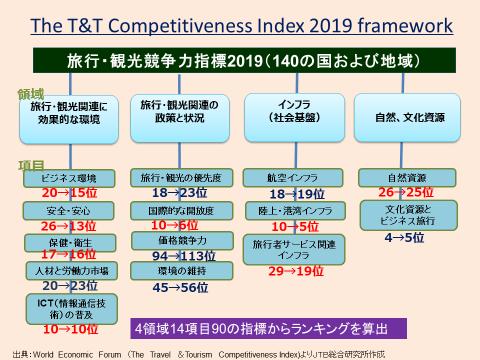 観光競争力指標
