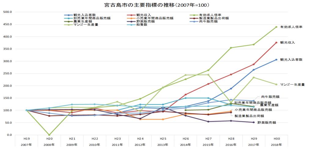 宮古島経済指標