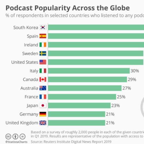 実は36%の人が利用している音声メディア