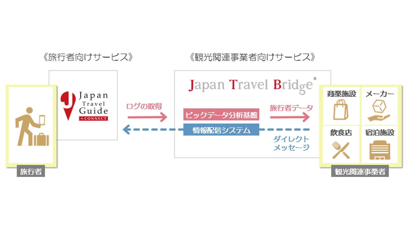 """旅ナカで、旅行者に寄り添い情報発信するアプリ """" Japan Travel Guide +Connect """"と事業連携"""