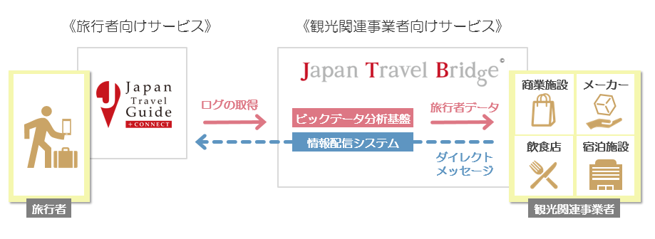 Japan Travel Bridge Solution