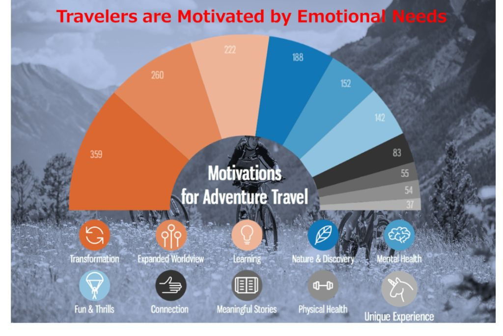 Motivations for Adventure Travel