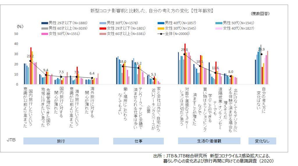 (図8)新型コロナ影響前と比較した、自分の考えの変化(性年齢別)