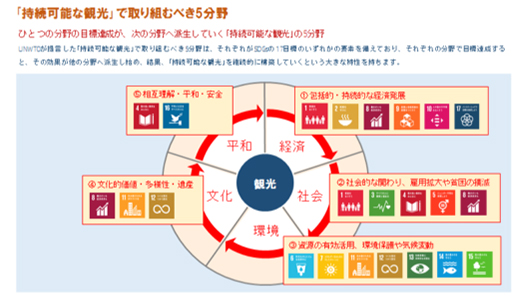 UNWTOが定義づけた5領域とSDGsの相関