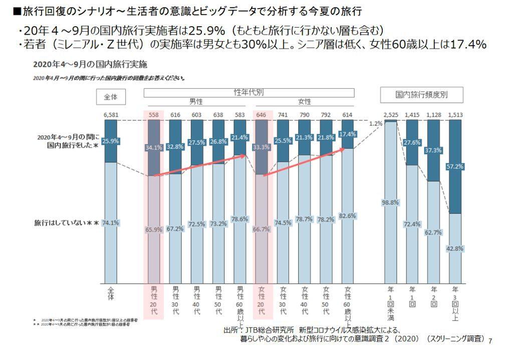 (図6)20年4月~9月の間の国内旅行経験