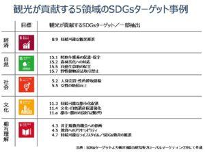 UNWTOが定義づけた5領域に関わるSDGsターゲット事例