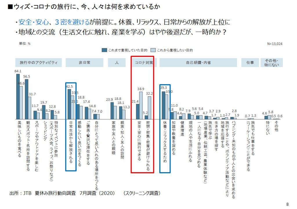 (図5)コロナ禍前まで重視していた旅行の目的とこれから重視したい目的(複数回答)