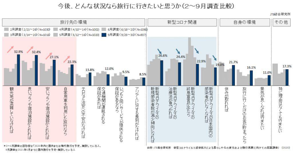 (図4)今後、旅行に行きたいと思う状況とは(2月~9月の意識の推移)(複数回答)