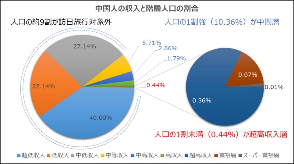 中国人の年収と階層人口の割合