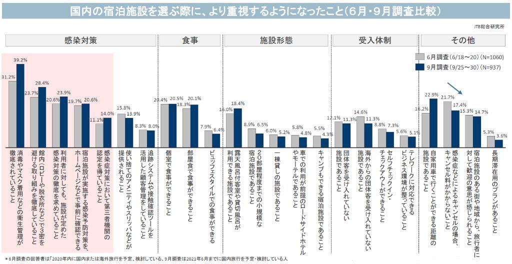 国内の宿泊施設を選ぶ際に、より重視するようになったこと(6月・9月調査比較)