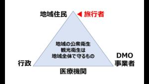 観光衛生マネジメントのエコシステム形成のステークホルダー