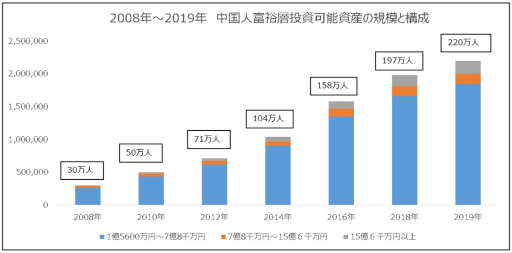 中国人富裕層投資可能資産及びその人数