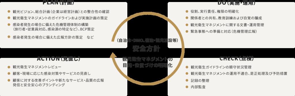 観光衛生マネジメントのPDCAサイクル(JTB総合研究所HP)