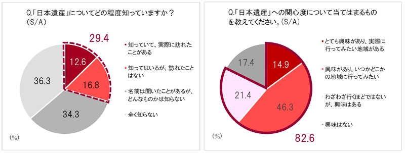 日本遺産と旅行に関する意識調査