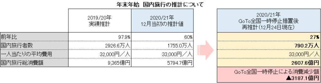 2020/21年の年末年始の国内旅行推計
